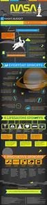 INFOGRAPHIC: 1,800 World-Changing Designs Spun Off From ...