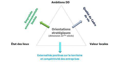 charte de développement durable île de nantes 44 parcs d activités xxième siècle agence franck boutté