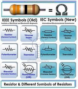 Symbols of Different Types of Resistors. IEEE & IEC ...