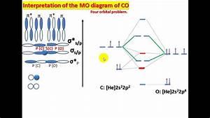 Interpretation Of The Mo Diagram Of Co