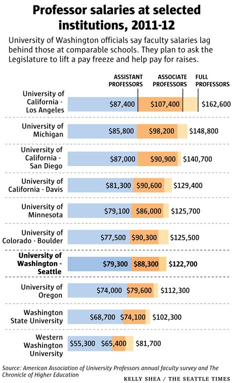 History Professor Salary Professorial Salaries Rising More Than Twice As Fast