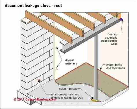 Wet Basement Diagnosis & Cure: How to Inspect for Basement