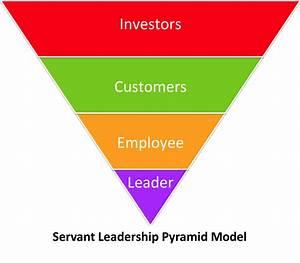 SL101 - Flip Your Pyramid & Make a Circle - Answers ...