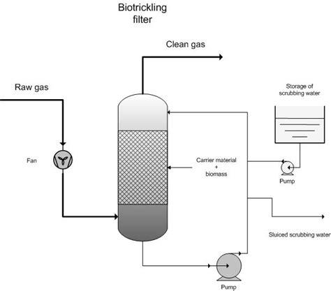 Filter Diagram by Biotrickling Filter Emis