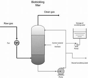 Biotrickling Filter