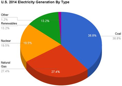 Fileu S  Electricity Generation By Type Png