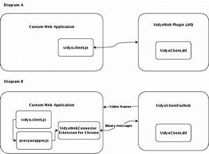 Plugin Software Architecture  U2013 Vidyocloud Support