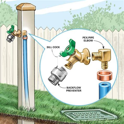 comment installer  robinet exterieur   faucet