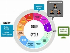 Agile Process Flow Diagram Project Management Vonkdoth Software Solutions Uk