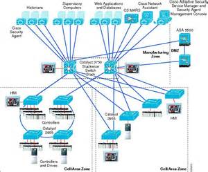 Star Network Topology Architecture