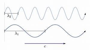 Frequenz Berechnen Physik : eigenschaften von schall grundwissen physik ~ Themetempest.com Abrechnung