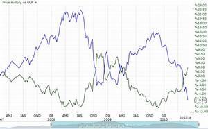 Currency Euro Vs Dollar Gap May Expand More Seeking Alpha