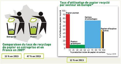 recyclage papier bureau pour une riposte solidaire riposte verte pour
