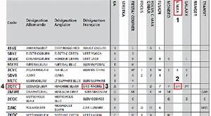 Trouver Code Autoradio Avec Carte Grise : code peinture ford resine de protection pour peinture ~ Medecine-chirurgie-esthetiques.com Avis de Voitures