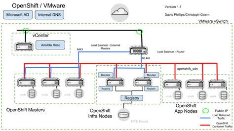aws reference architecture diagrams wiring diagram