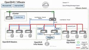 Openshift Container Platform Reference Architecture Implementation Guides  U2013 Openshift Blog