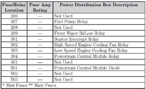 windstar fuse box fixya