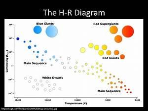 Hr Diagram Worksheet
