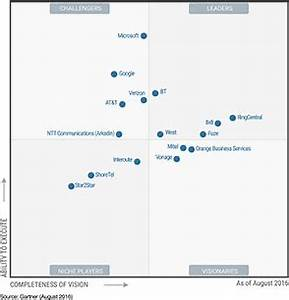 UCaaS Gartner Magic Quadrant 2016 Names RingCentral Leader ...