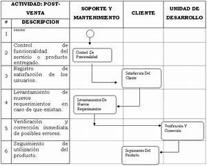 Proceso De Ventas  U2013 Grupo  1  U00bb Benchmarking  U2013 Procesos De Ventas Mejorado