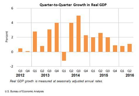 bureau of economics release gross domestic product