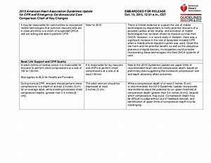 American Heart Association Cpr Chart Comparison Chart Of Key Changes 2015 Aha Guidelines For