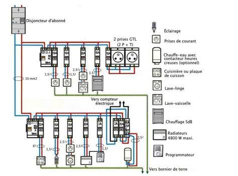 alimentation electrique cuisine tableau electrique type pour maison 7 1er circuit de la