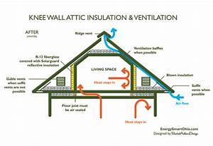 Cape Needs Insulation Retrofit  With Ventilation