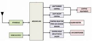 Shows The Block Diagram For Receiving Unit  In The