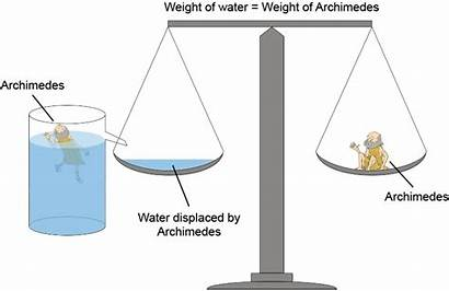 Archimedes Physics Principle Water Fluids Force Object