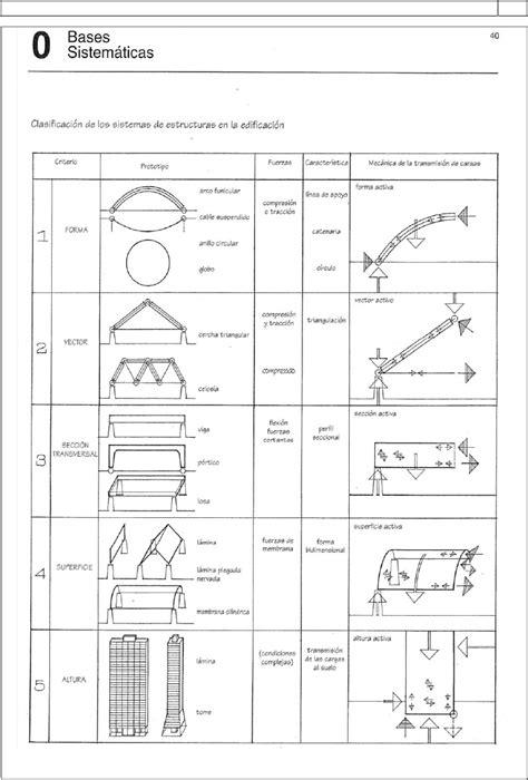Estructuras 06 Jacome Módulos Barragán