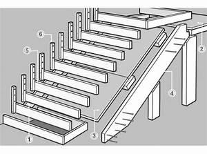 Comment créer un escalier extérieur en béton ? Leroy Merlin