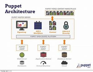 State of puppet amsterdam for Puppet architecture