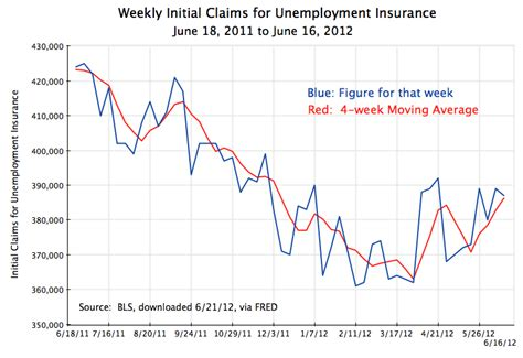 phone number to claim weekly unemployment benefits employment is deteriorating an economic sense