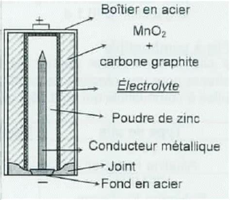 piles electrochimiques zinc argent zinc air concours agregation interne