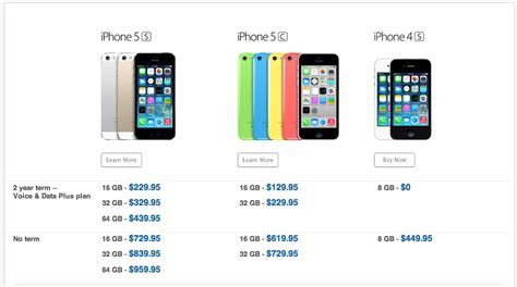 iphone 5 without contract here s the iphone 5s 2 year contract pricing in canada 14624