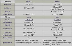 Prozent Unterschied Berechnen : berechnung von zul ssigen reifengr en und passender einpresstiefe von felgen ~ Themetempest.com Abrechnung