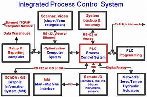 ats automation inc services With how do ats systems work