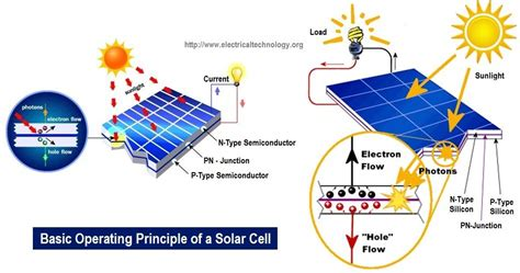 How Make Simple Solar Cell Working Photovoltaic
