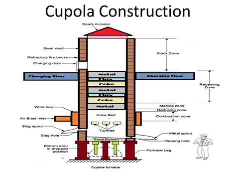 cupola furnace construction and working cupola furnace construction and working ppt hoyogg