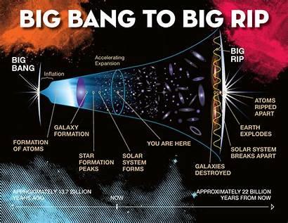 Rip Universe Bang Illustration Cosmic Favors Demise