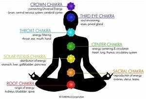 Is Reiki Traditionally About The Chakras