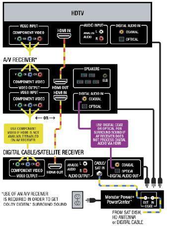 Satellite Cable Diagram