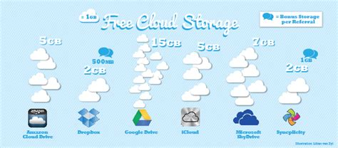 best home cloud storage which free cloud storage option is the best