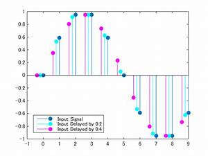 Matlab Plot Gallery - Stem Plot  2