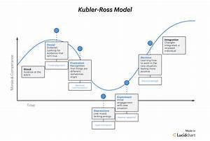 4 Fundamental Change Management Models