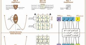 Standard Model Of Particle Physics  The Diagram Shows The Elementary Particles Of The Standard