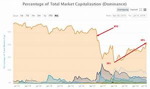 Bitcoin Dominance Chart As Bitcoin Dominance Reaches 65 The Future Of Altcoins