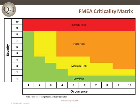 fmea failure mode  effects analysis quality