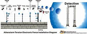 Tension Electronic Fence